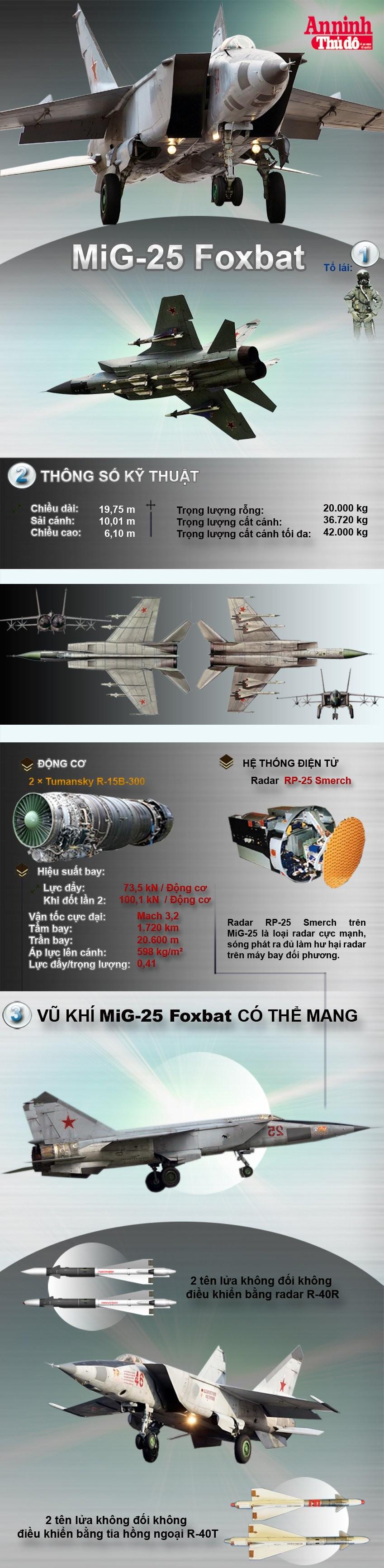 [Infographic] MiG-25-Cơn ác mộng một thời của phương Tây