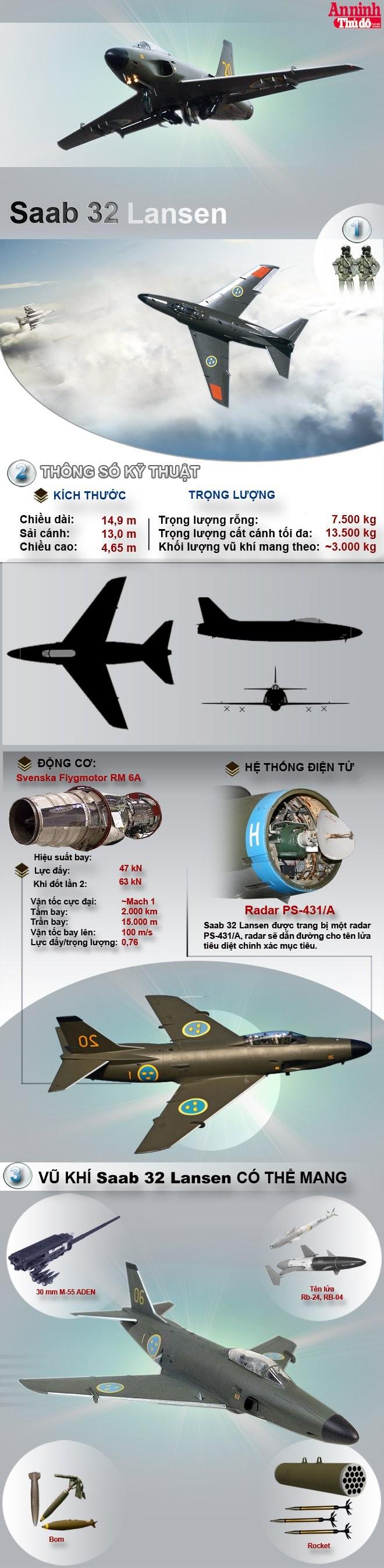 [Infographic] Saab 32 Lansen - Cường kích nổi tiếng của Thụy Điển