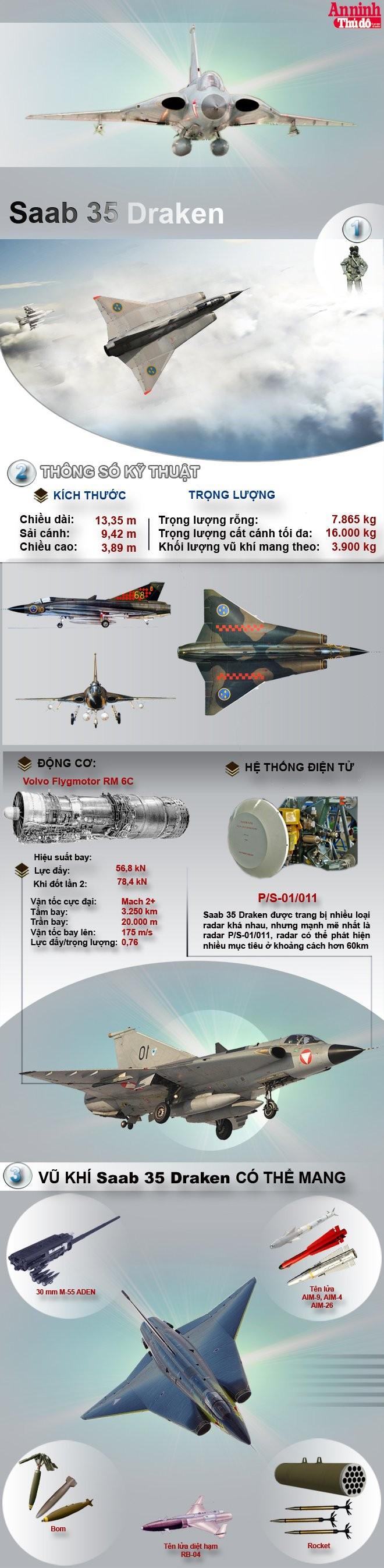 """[Infographic] Saab 35 Draken - Uy lực đáng sợ của tiêm kích biệt danh """"Rồng trời"""""""
