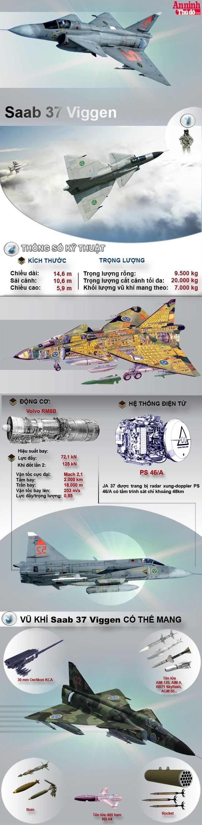 Saab 37 Viggen-Chiến binh mở đường cho chiến đấu cơ siêu cơ động ảnh 2