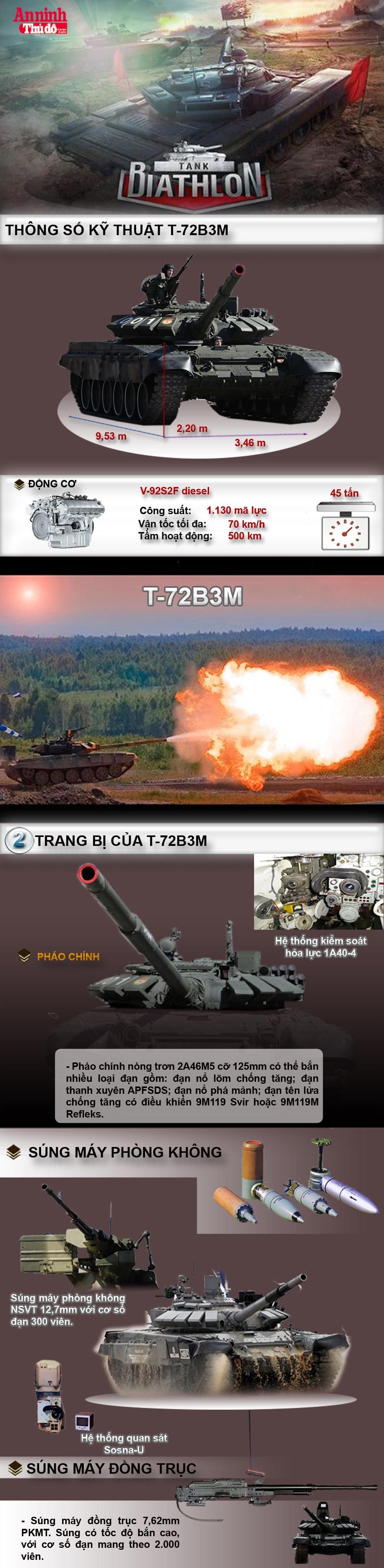 [Infographic] T-72B3M - Xe tăng chủ lực trong cuộc thi Tank Biathlon 2016 ảnh 2