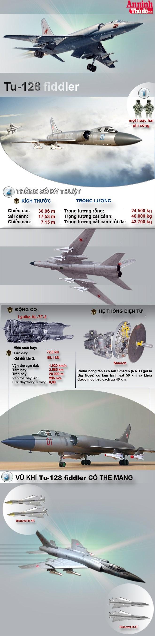 """[Infographic] Tu-128 Fiddler - """"Sát thủ"""" đánh chặn lớn nhất thế giới của Liên Xô"""