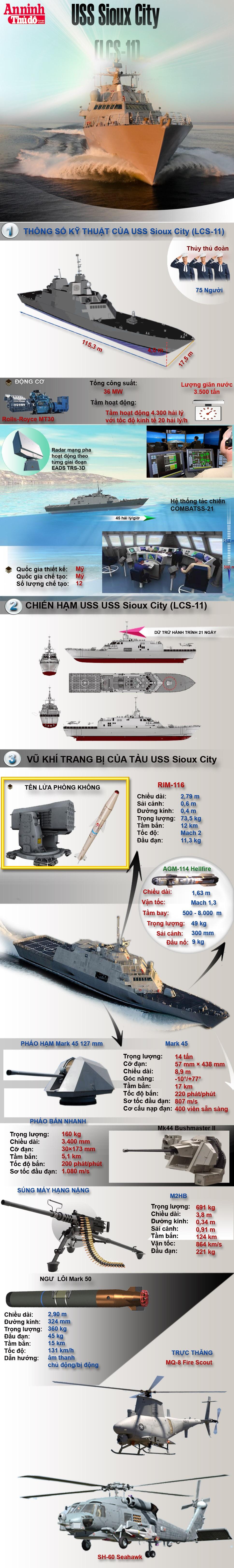 [Infographic] Chiến hạm tác chiến ven bờ biển hiện đại nhất thế giới Mỹ vừa hạ thủy ảnh 1