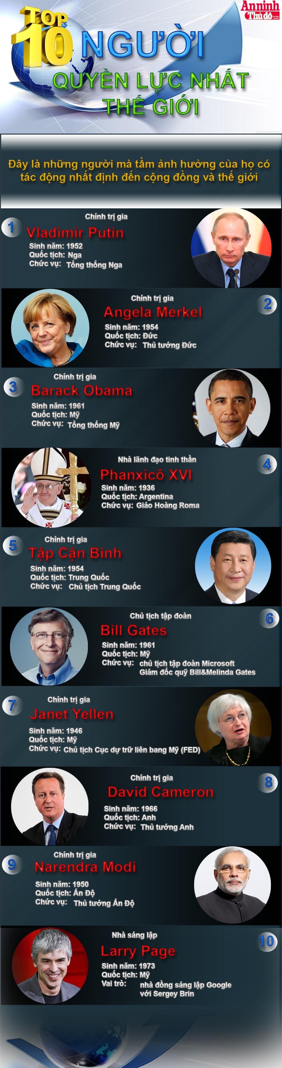[Infographic] 10 người quyền lực nhất thế giới ảnh 1