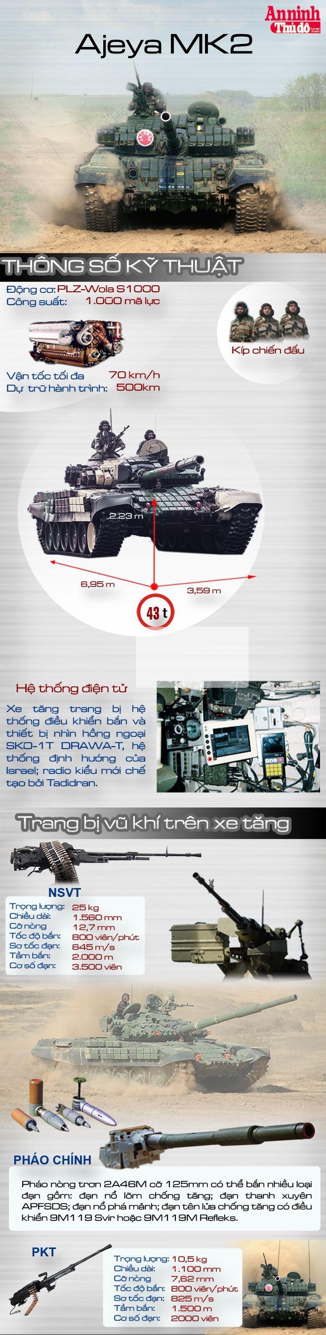 [Infographic] Ajeya MK2 - Uy lực của tăng Ấn Độ đang áp sát biên giới Trung Quốc