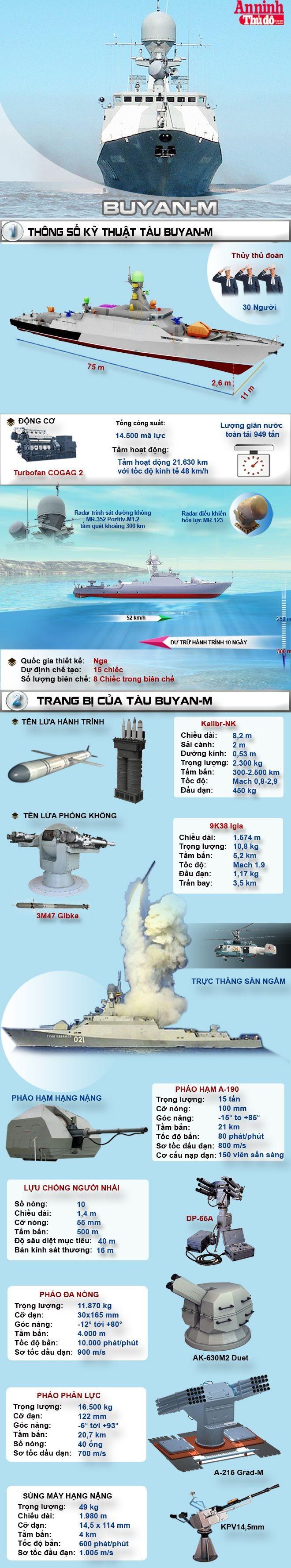 [Infographic] Buyan-M - Khinh hạm hiện đại đáng gờm của Nga