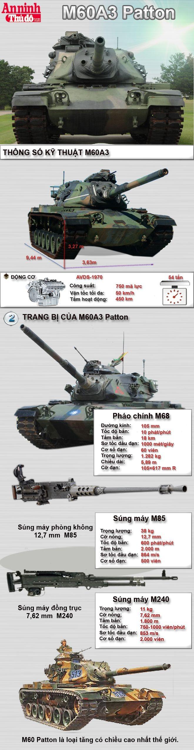 [Infographic] M60A3- Xe tăng uy lực một thời của Mỹ