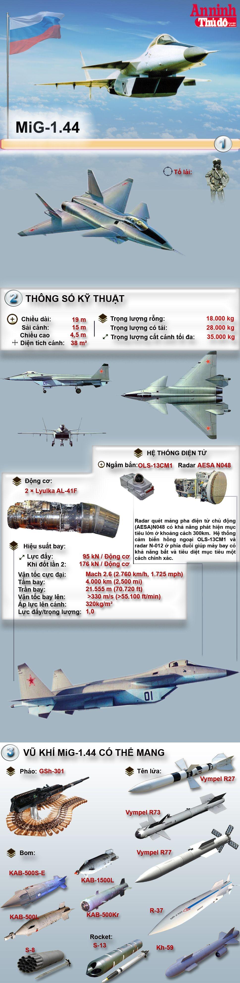 [Infographic] MiG-1.44 - Cánh én tàng hình lỗi hẹn bầu trời của Nga