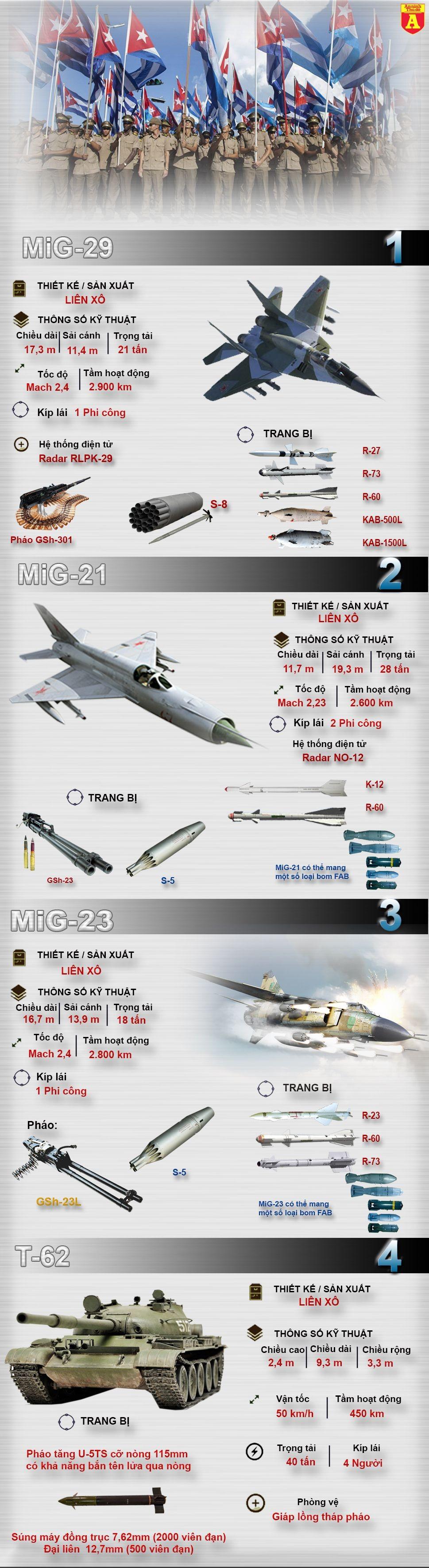 [Infographic] Tiềm lực quân sự đáng gờm của đảo quốc Cuba (1)