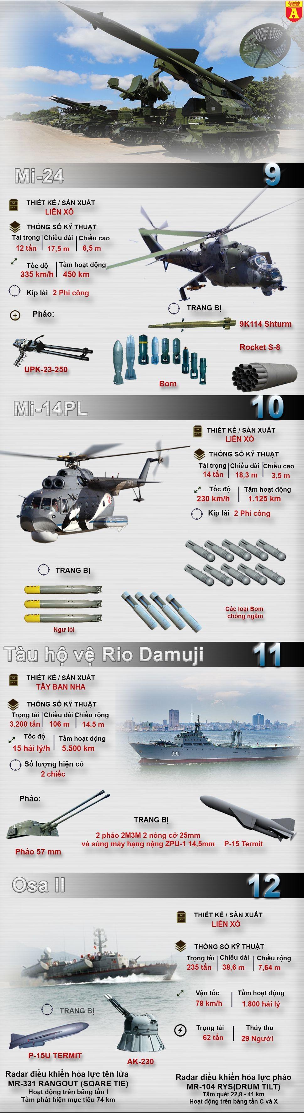 [Infographic] Tiềm lực quân sự đáng gờm của đảo quốc Cuba (3)