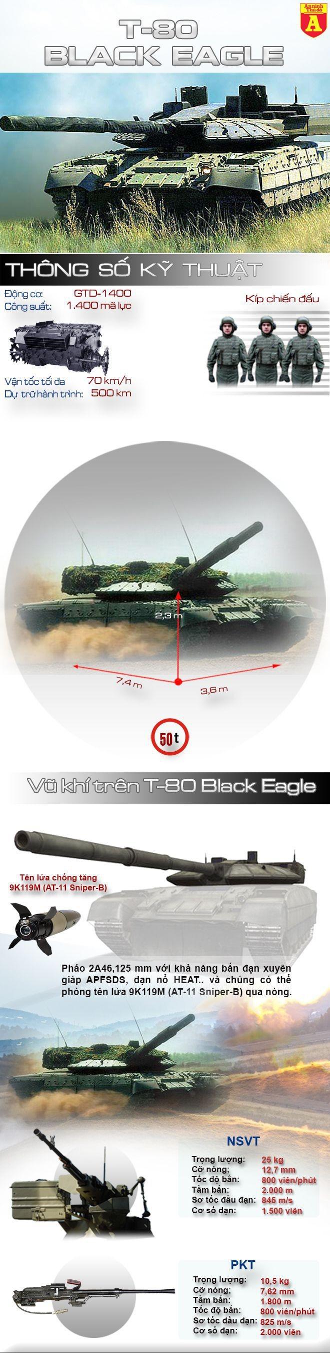 [Infographic] T-80UM2 Black Eagle – Siêu tăng chết yểu của Nga
