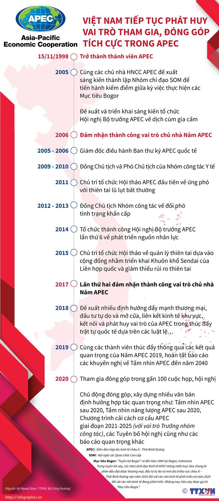Dấu ấn Việt Nam trong xây dựng cộng đồng châu Á - Thái Bình Dương tự cường, thịnh vượng ảnh 1