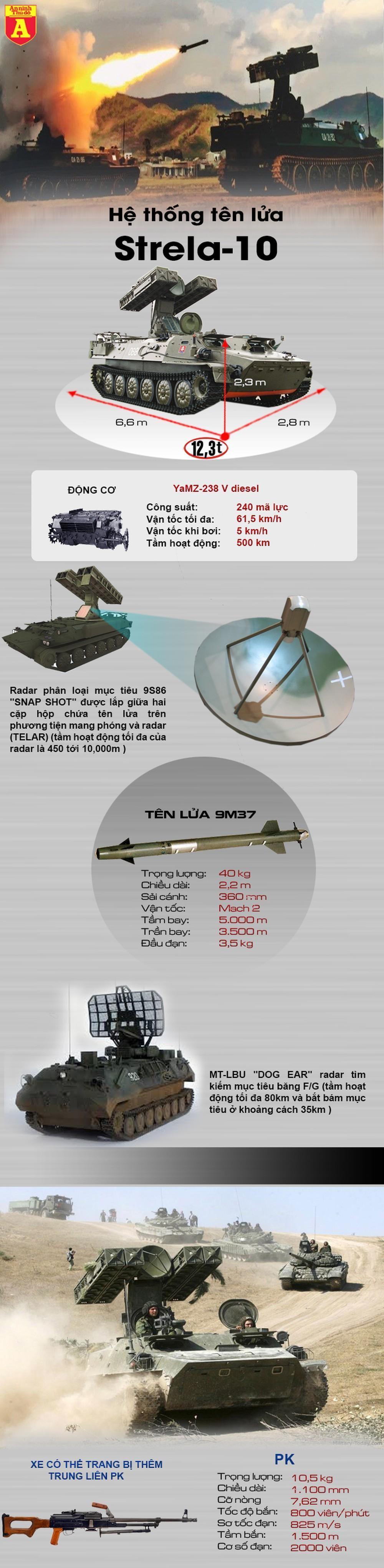[Info] UCAV hiện đại Trung Quốc gục ngã hàng loạt trước vũ khí cũ kỹ thời Liên Xô ảnh 2