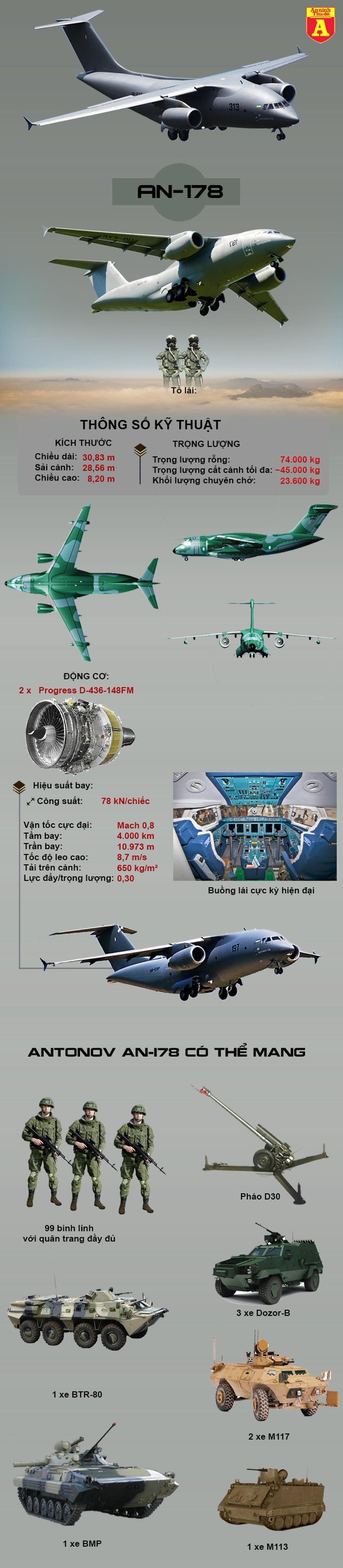 [Info] Sức mạnh vận tải cơ An-178 mà Ukraine sắp tiếp nhận ảnh 2