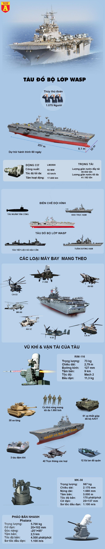 [Info] Tàu đổ bộ tấn công khổng lồ của Mỹ tiến vào hội tụ với tàu sân bay tại Biển Đông ảnh 2