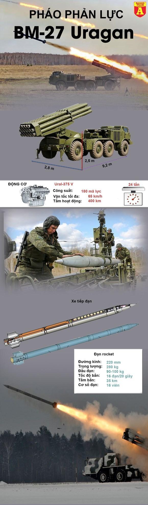 """[Info] """"Bão lửa"""" BM-27 Ukraine lật bẹp dí trên cao tốc ảnh 4"""