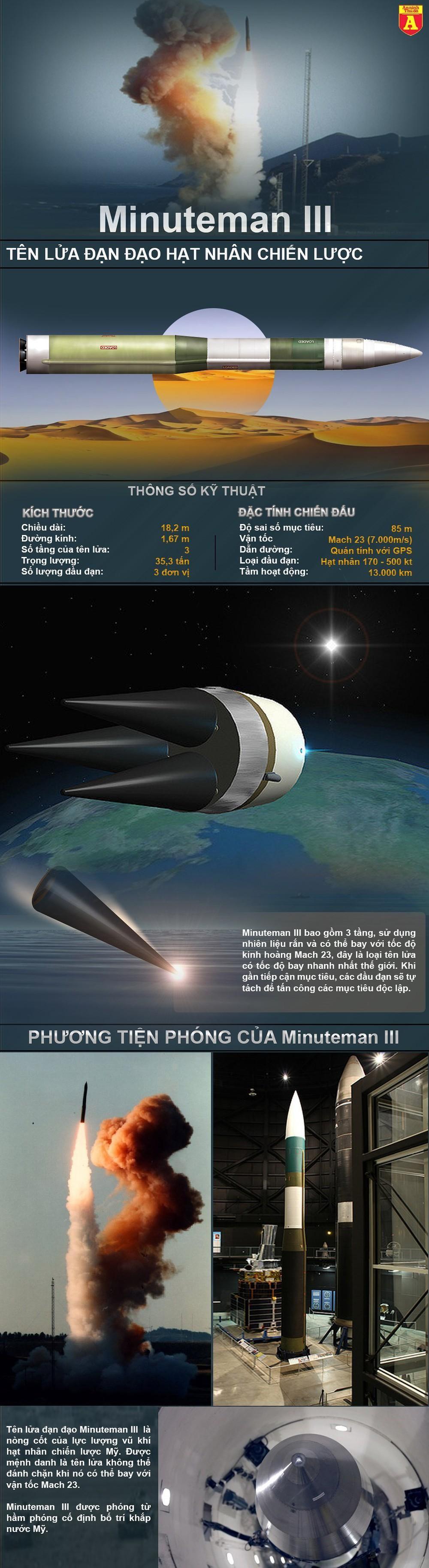 [Info] Tên lửa đạn đạo hạt nhân tấn công Mỹ có tốc độ nhanh gấp 11 lần đạn súng AK ảnh 2