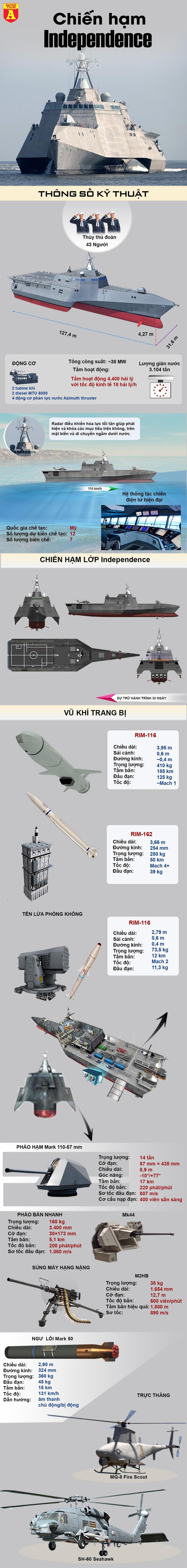 [Info] Vì sao Mỹ thẳng tay loại bỏ chiến hạm siêu dị, siêu đắt chỉ sau 10 năm? ảnh 2