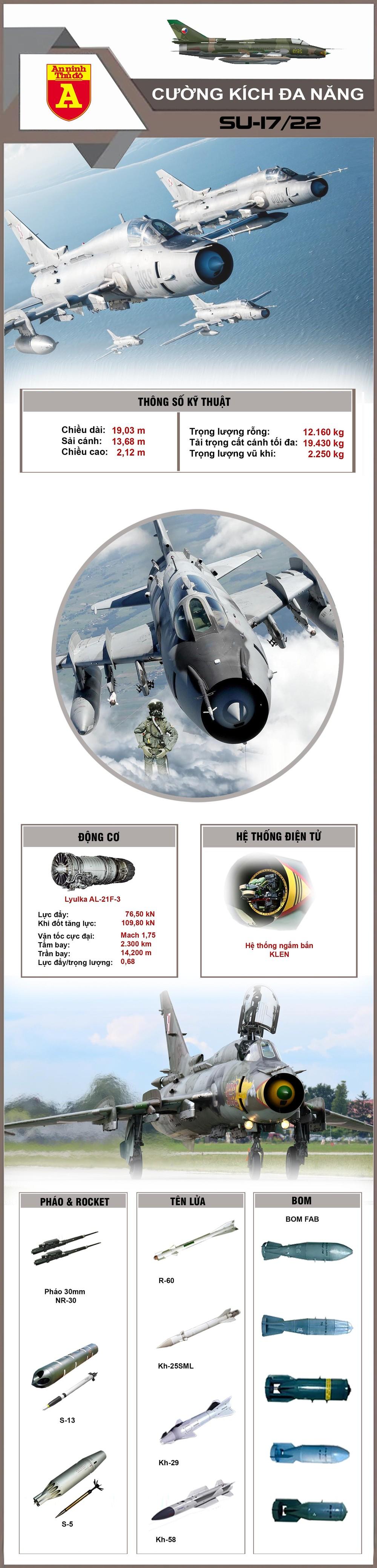 """[Info] """"Đôi cánh ma thuật"""" Su-17/22 chính là chiến đấu cơ một đông cơ cuối cùng của Nga ảnh 3"""