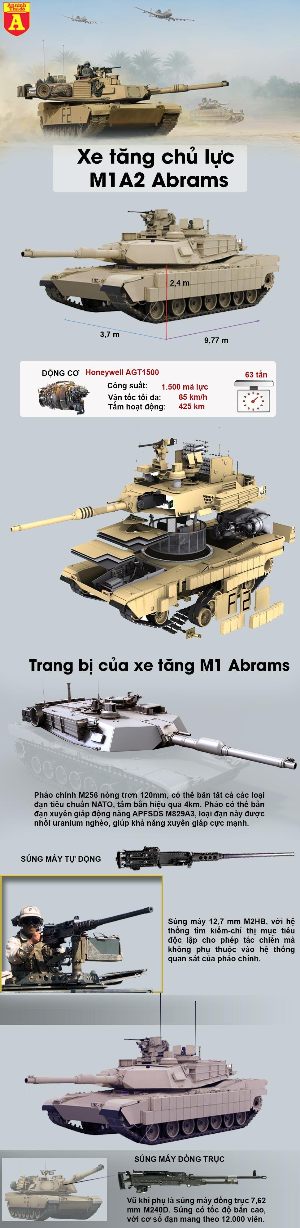 [Info] Thủy quân lục chiến Mỹ quyết định loại biên toàn bộ xe tăng M1A2 Abrams ảnh 2