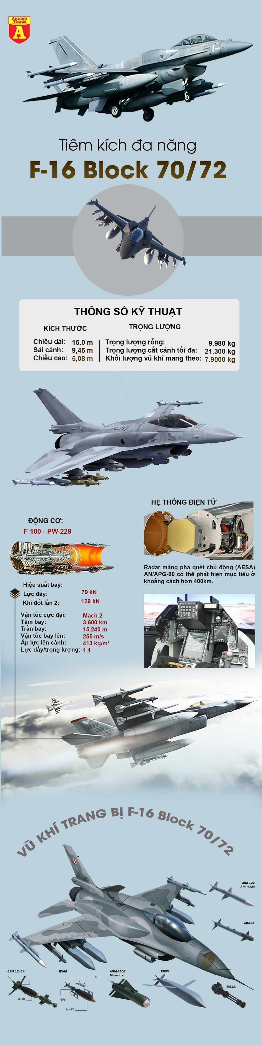 [Info] F-16 Block 70/72 đối thủ đáng gờm của Su-35 Nga ảnh 2