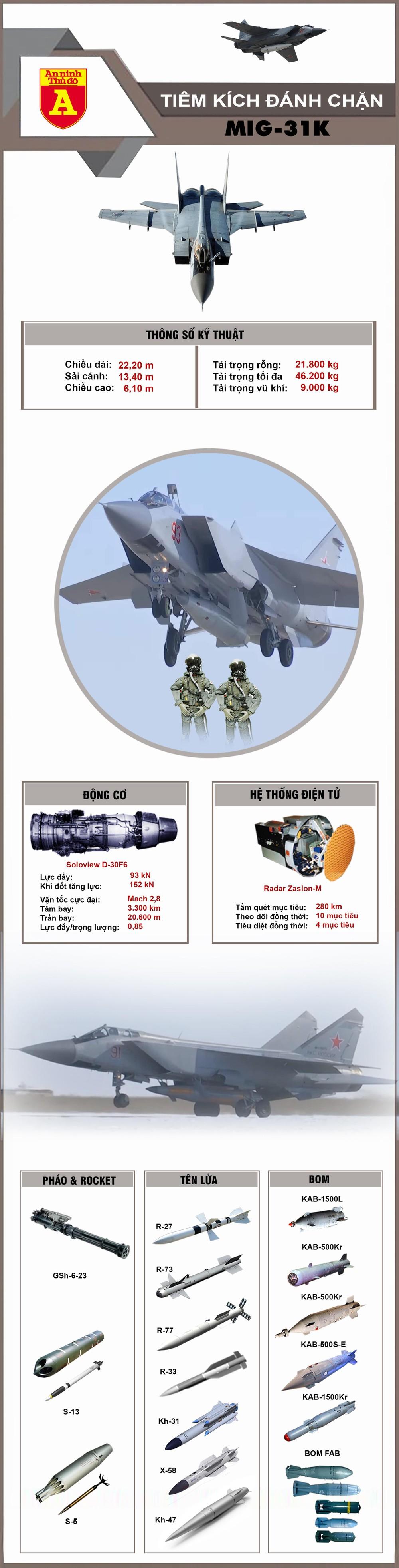 [info] MiG-31K Nga mang tên lửa Kh-47 tới Syria, động thái nhỏ ý nghĩa lớn ảnh 2