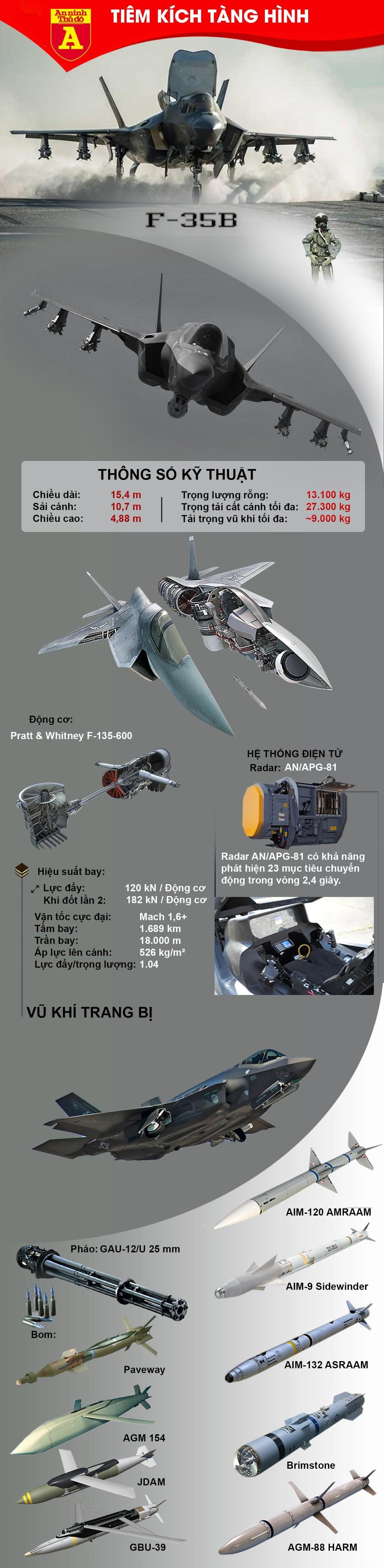 [Info] Nhật Bản dùng F-35B thiết lập hàng rào thép trước Trung Quốc ảnh 2