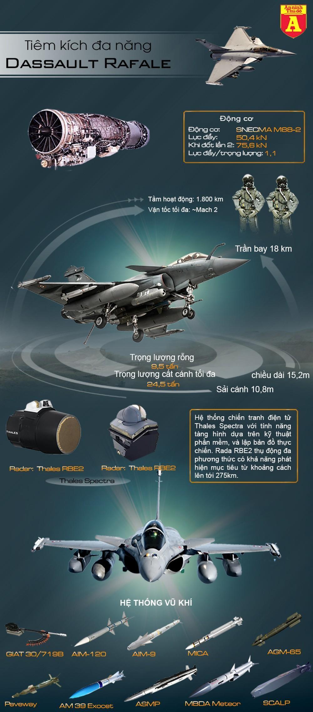 [Info] Ấn Độ điều siêu tiêm kích Rafale tới gần biên giới với Trung Quốc ảnh 4