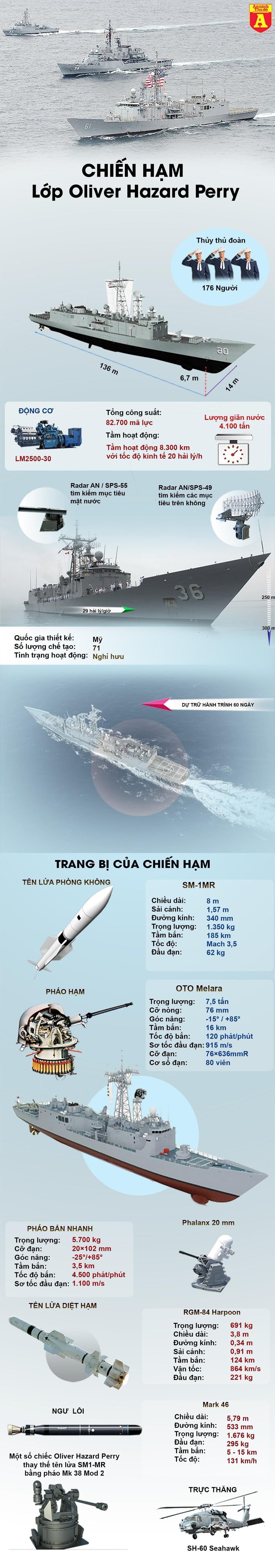 [Info] Sức mạnh chiến hạm mang tên lửa dẫn đường vừa bị Mỹ đem ra đánh chìm ảnh 3