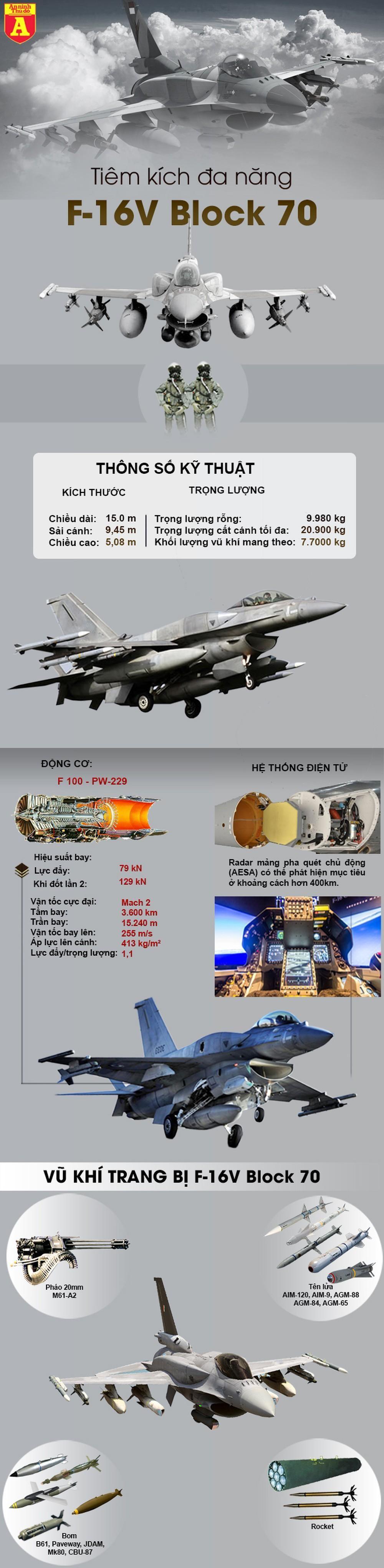 [Info] F-16V đảo Đài Loan có sức mạnh ngang ngửa Su-35 khiến Trung Quốc lo ngại ảnh 3