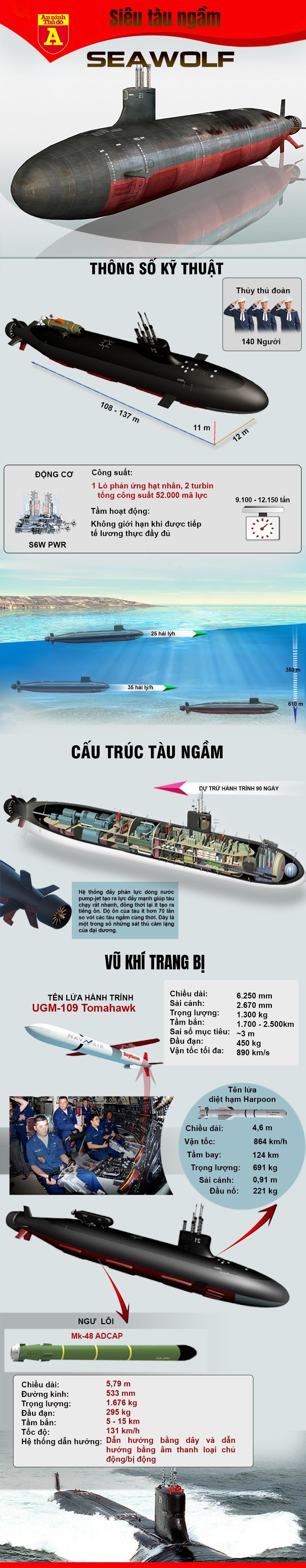 [Info] Siêu tàu ngầm hạt nhân mạnh nhất của Mỹ hỏng mũi sau vụ va chạm ở Biển Đông ảnh 3