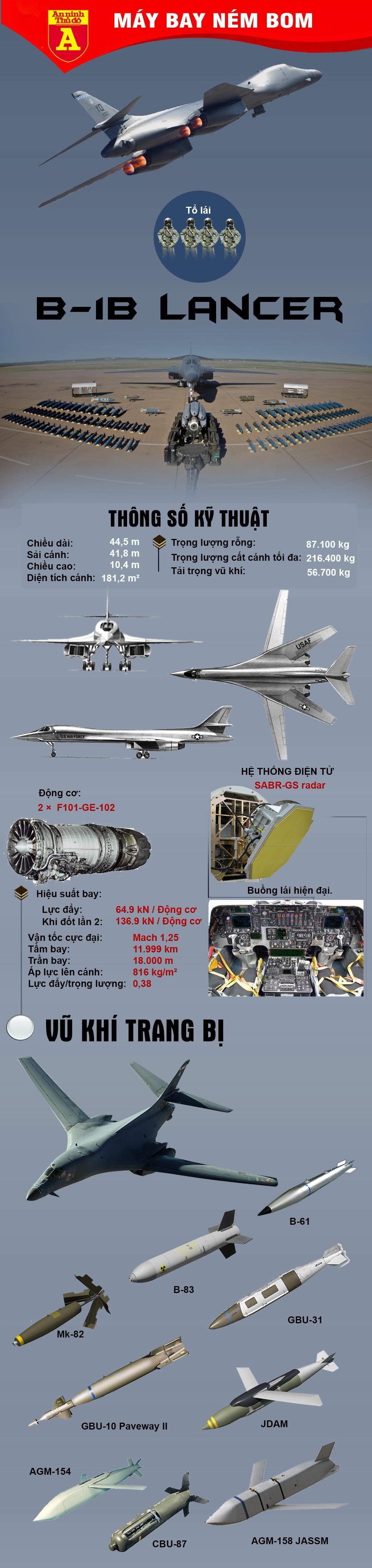 [Info] Máy bay ném bom chiến lược B-1B Lancer Mỹ áp sát biên giới Nga ảnh 2