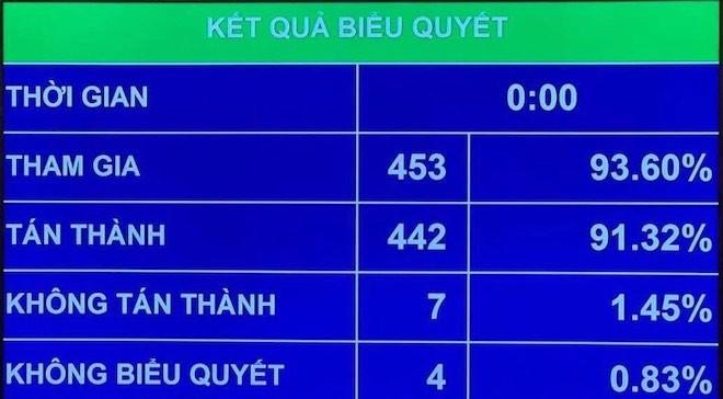 442/453 ĐB có mặt (chiếm 91.32%) biểu quyết tán thàng thông qua Luật Quản lý thuế (sửa đổi)…