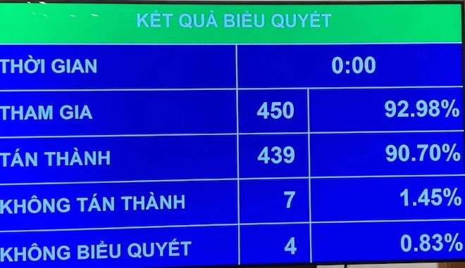 Với 439/450 (chiếm 90.07%) ĐBQH có mặt biểu quyết tán thành, Quốc hội đã chính thức thông qua Luật Đầu tư công (sửa đổi)