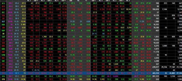Mã cổ phiếu STB vẫn đang tiếp tục giảm