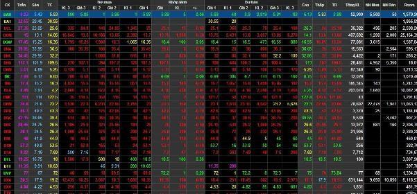 VN-Index hôm nay có thời điểm mất tới 15,57 điểm