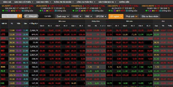 Sắc đỏ bao trùm nhóm cổ phiếu ngân hàng