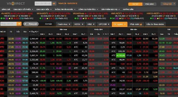 """Cổ phiếu ngân hàng trở thành """"tội đồ"""" kéo các chỉ số lao dốc phiên hôm nay"""