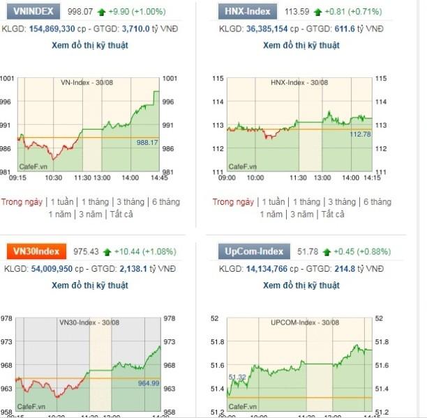 Thị trường chứng khoán hôm nay nhiều diễn biến tích cực