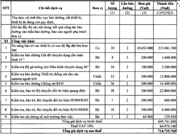 Báo giá cho gói thầu bảo dưỡng hệ thống camera Hải quan ga T2 Nội Bài trị giá hơn 714 triệu đồng