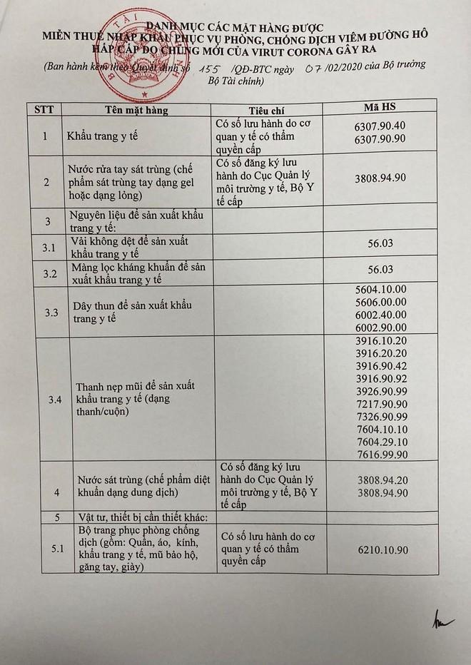Các mặt hàng trong danh mục miễn thuế theo Quyết định 155