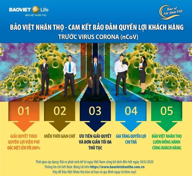 Bảo Việt cam kết đảm bảo quyền lợi khách hàng tham gia bảo hiểm nhân thọ nếu nhiễm Covid-19