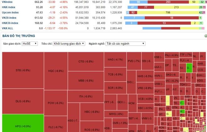 Sắc đỏ bao trùm thị trường chứng khoán Việt Nam trong phiên giao dịch đầu tuần
