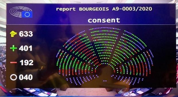 Hiệp định EVFTA đã được thông qua với số phiếu 401/192/40. (Nguồn: Trang Twitter của Ủy ban Thương mại quốc tế, Nghị viện châu Âu)