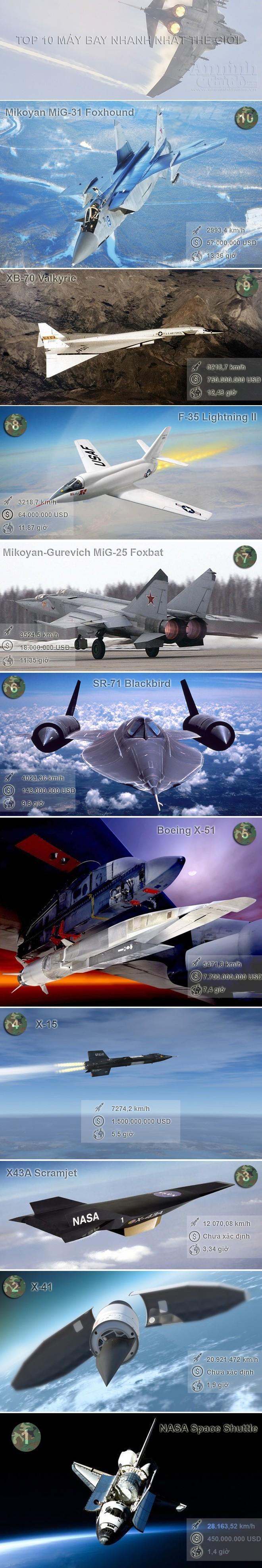 Infographic: Top 10 máy bay có tốc độ nhanh nhất thế giới ảnh 1