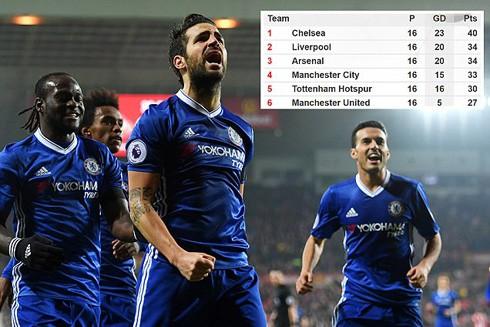 Chelsea hướng tới kỷ lục không tưởng ảnh 1