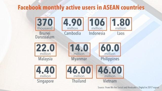 Việt Nam nằm trong Top 10 quốc gia có nhiều người dùng Facebook nhất thế giới (Ảnh: Bảng so sánh số người sử dụng Facebook trong các quốc gia ASEAN)