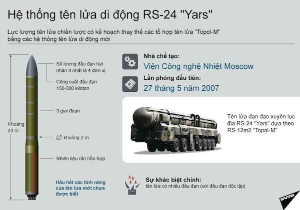 Nga phóng thử thành công tên lửa đạn đạo liên lục địa RS-24 Yars ảnh 2