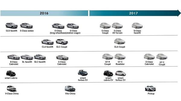 Các dòng xe mới sẽ xuất hiện của Mercedes vào năm 2017