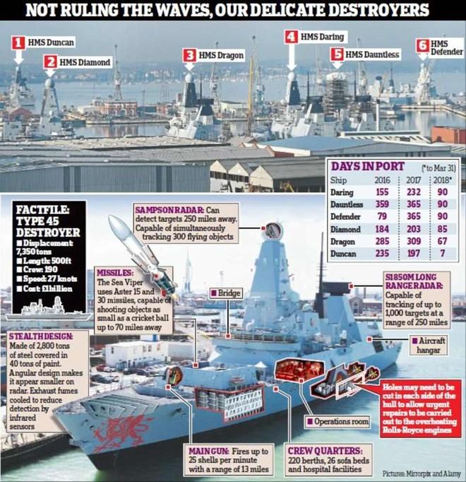 6 tàu Type 45 không ra khơi thường xuyên do vấn đề với động cơ